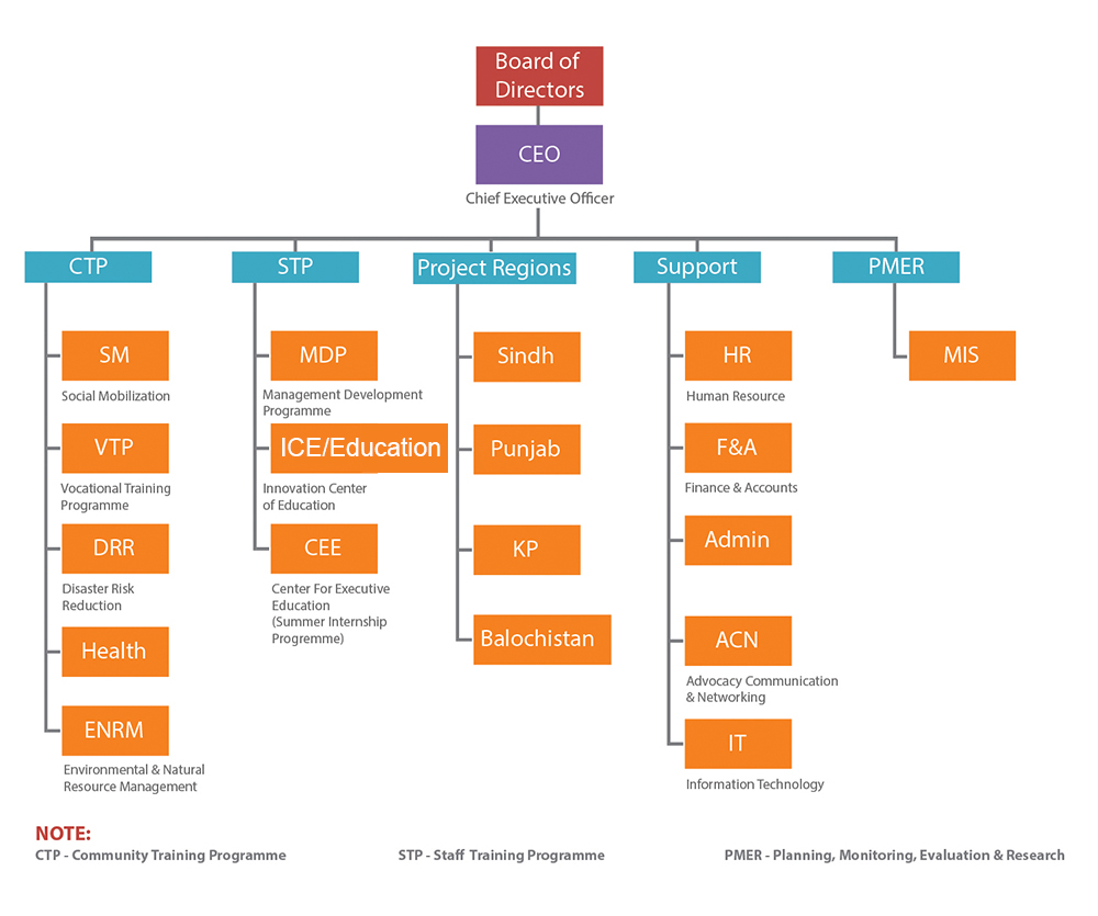 business plan organogram How to plan and draw a basic organizational chart / organogram in the business world, think of the chief executive and other c-suite executives, working down to perhaps directors, senior managers how to plan and draw a basic organizational chart / organogram.